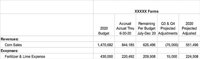 budget-report-chart