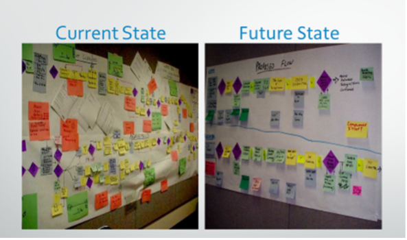 current-state-future-state-farming-operation