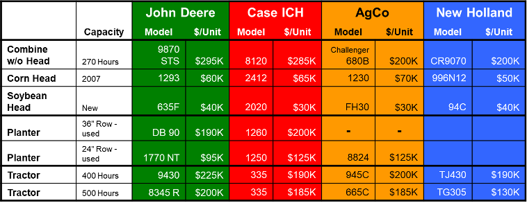 model, unit, and price breakdown