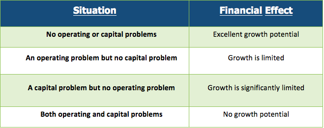 Financial vs. Managerial Farm Accounting Interpretation, Part 1